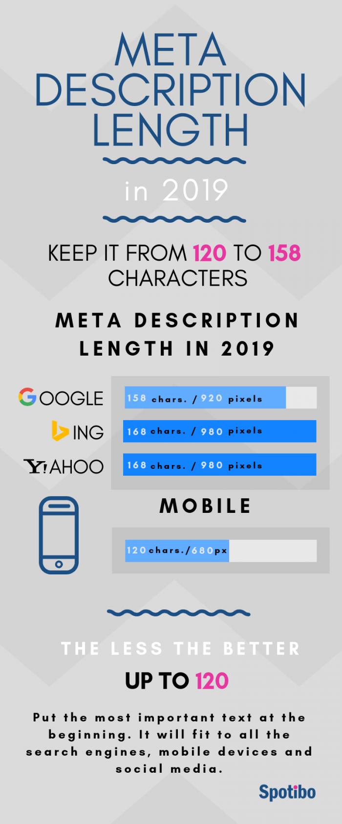 meta description wordpress,  What is the meta description character limit?