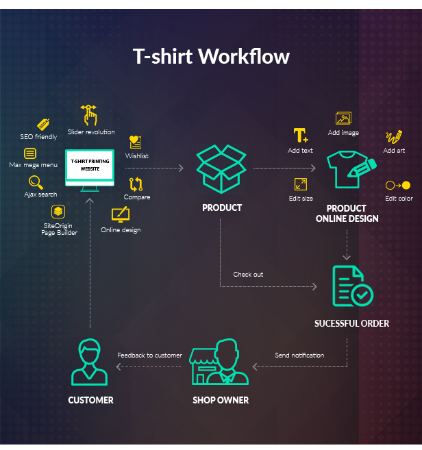 Wordpress T-shirt Printing Theme