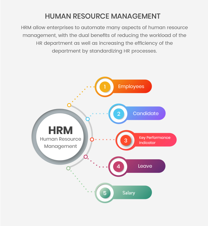 Human Resource Management (HRM) for Vtiger CRM
